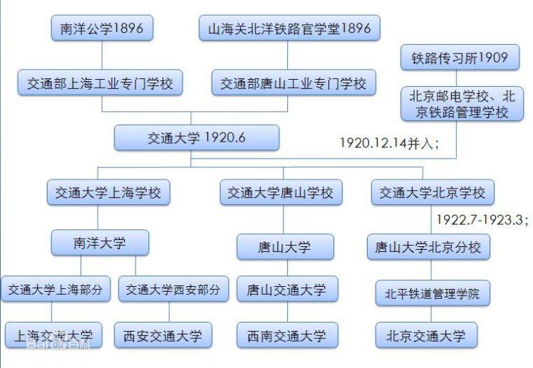CTU_JTU_history